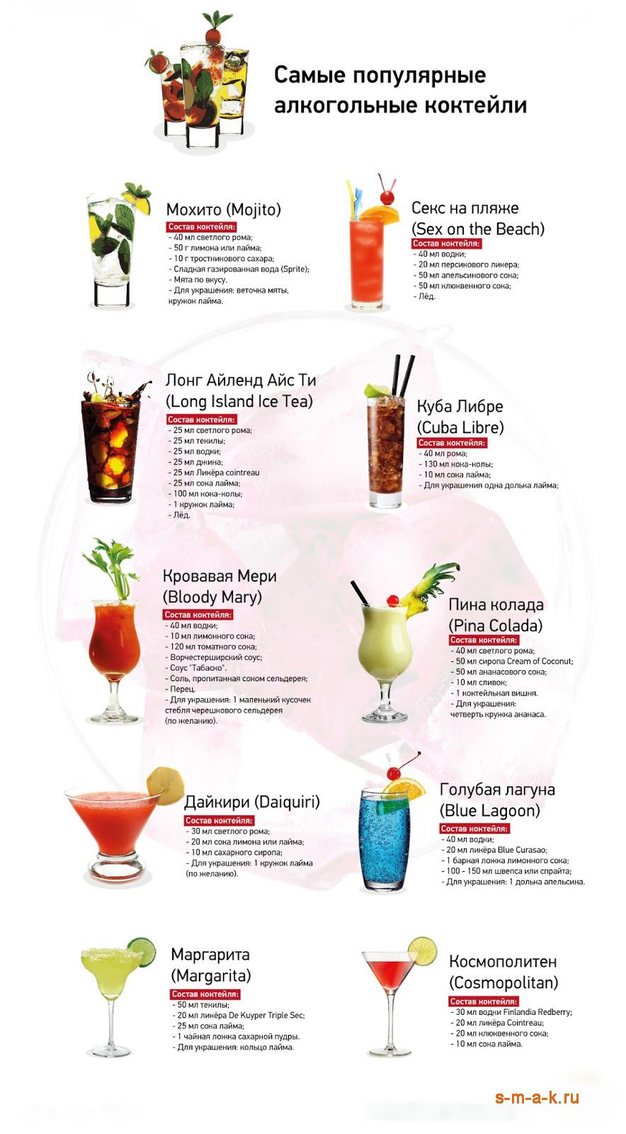 Вкусные безалкогольные коктейли рецепты простые и вкусные